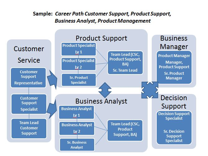 A sample career path diagram shows how a customer support representative can grow at Railinc.